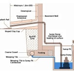 how-sump-pump-works-diagram